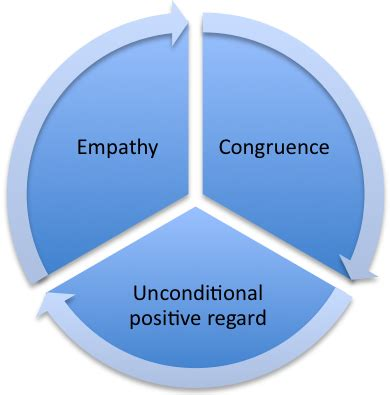 three selves theoretical approaches to counselling cbt person centred