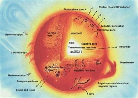 astronomy for the sun