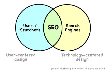 Seo Technology - effective search engine optimization seo elevator pitches