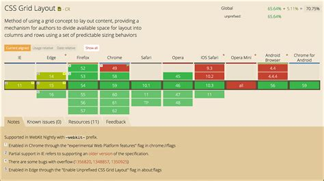 grid layout browser support is it really safe to start using css grid layout