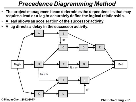 what is a precedence diagram precedence diagram efficiency choice image how to guide