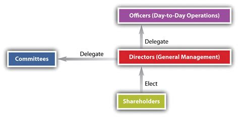 winding up of section 25 company corporate powers and management
