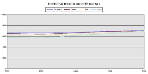 Credit Underwriting Template What Is Really Plaguing The Fha Housing And Real Estate Markets Mortgage News Daily