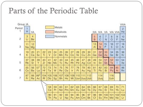 Periodic Table Sections by Matter And Energy Honors Chemistry Ppt