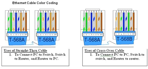 rj45 color order color coding of and crossover cable network