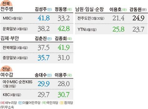 Caterpilar Ad 163 34 139 한국일보 정치 국민의당 호남 지지율 42 로 급등