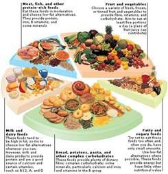 medical encyclopedia health action healthy eating aviva