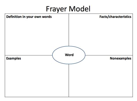 frayer model template frayer model of vocabulary development