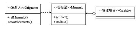role object pattern java exle java memorandum model design model memento model is