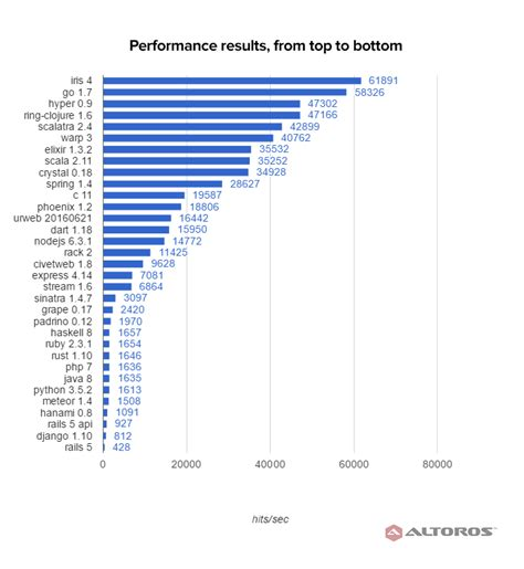 Php Template Framework by Performance Comparison Of Ruby Frameworks App Servers