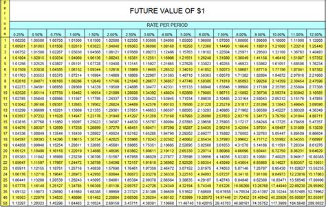 future value compound interest table annuityf 1 annuity table
