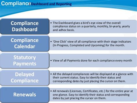 Total Compliance Statutory Compliance Alphabricks Technologies Compliance Dashboard Template