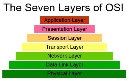 understanding the osi seven layer networking model new generation it osi seven layer model and dod