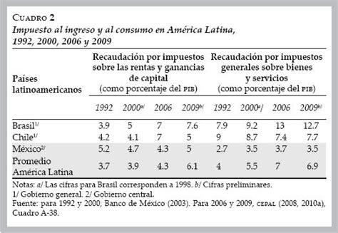 cuanto se paga de isr en mexico en el 2016 gasto p 250 blico impuesto sobre la renta e inversi 243 n privada