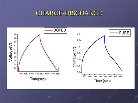 capacitor charge discharge cycle development of non aqueous asymmetric hybrid supercapacitors part i