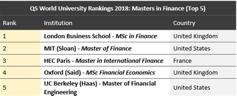 Lsbf Mba Ranking by Qs World Rankings 2018 Best Business Schools