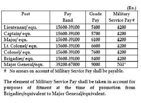 Army Officer Pay by Report Signal 9 9 12 9 16 12