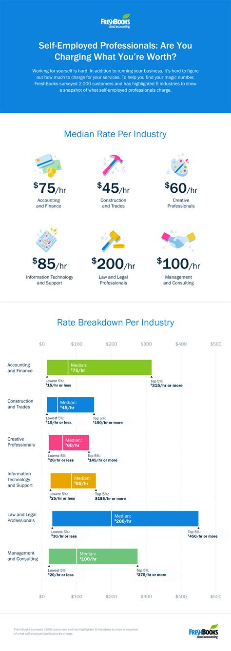 what you re worth 6 signs it s time to raise your freelance rates freshbooks