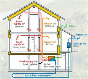 Exhaust System Building Mechanical Ventilation Building Images