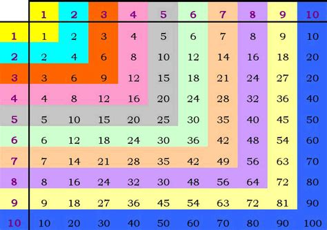 free printable multiplication table chart free worksheets 187 printable timetable chart free math