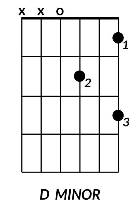 B Minor Guitar Chord Cheat Images - guitar chords finger placement