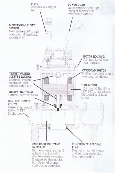 Parks Plumbing by Parks Plumbing Ejector Pumps And Basins
