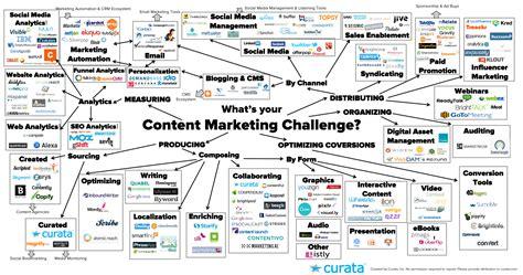 best tools for designer developer marketer content marketing tools the ultimate list content