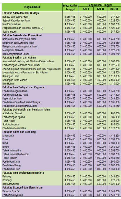 Biaya Aborsi Di Pkbi Jogja Biaya Kuliah Tunggal Universitas Islam Negeri Uin Sunan