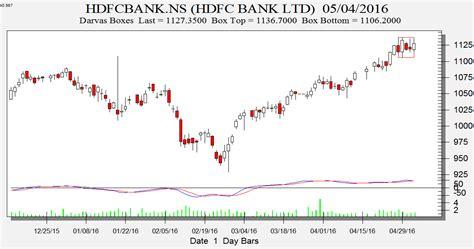 hdfc bank price rcom hdfc bank and coal india darvas box analysis