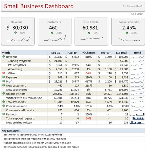 business dashboard template learn how to create these 11 amazing dashboards chandoo