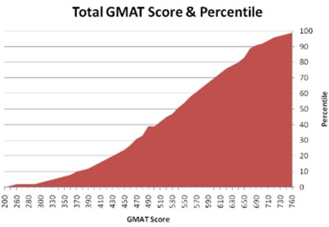 Of Ta Mba Average Gmat Score by Gmat Score Breakdown