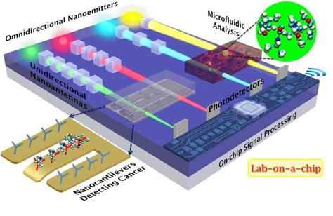 lab on a chip template optical nanoantennas set the stage for a nems lab on a