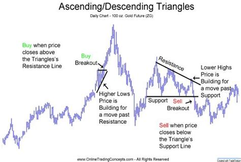 67 best trading patterns images on pinterest finance ascending and descending triangle breakout chart patterns
