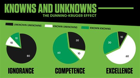 Interior Health Home Care dunning kruger effect the great unknown the garage