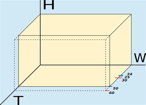 How Wide Is A by File Television Bandwidth 1080p50 Diagram Cube 3 Axis H W