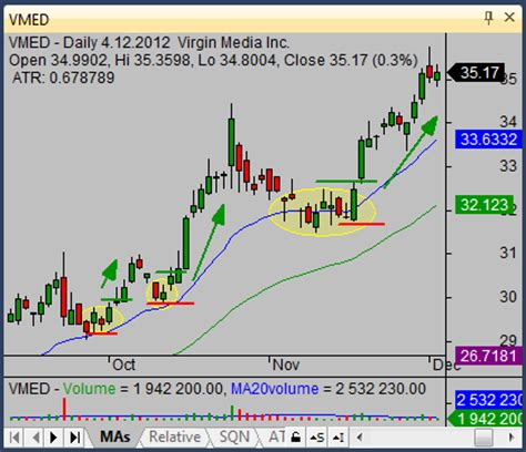 candlestick pattern strategies doji candlestick pattern meaning and strategy ideas