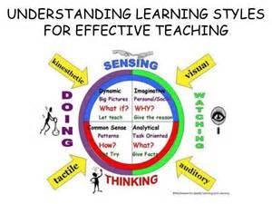 understanding learning styles of student for effective