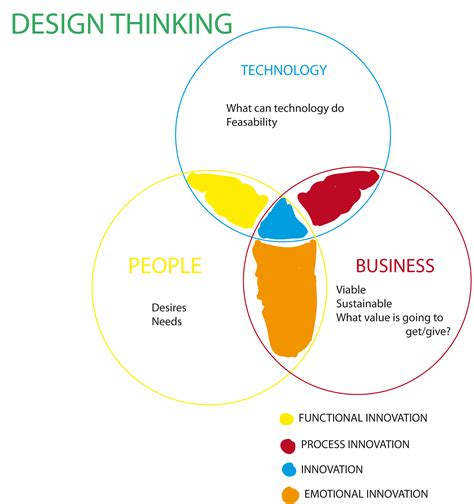 design thinking understand design thinking ilaria s blog