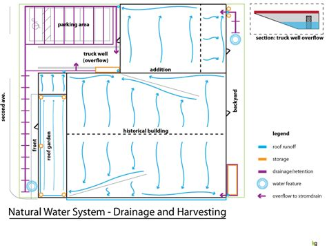 design criteria for stormwater drainage plumbing cadoffshore