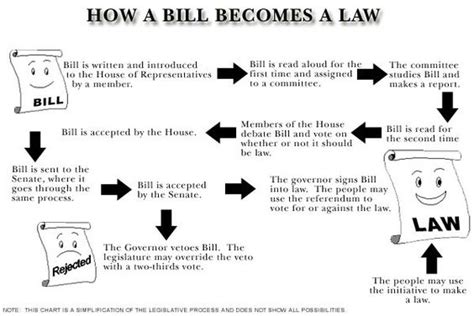 how a bill becomes a blank flowchart the world s catalog of ideas
