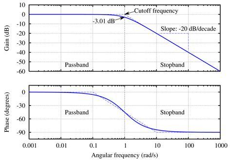 filtre passe bas second ordre diagramme de bode pdf filtre de butterworth wikip 233 dia