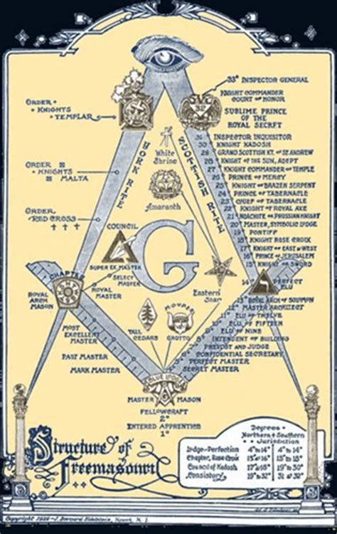 masons illuminati top ten secret societies illuminati rex