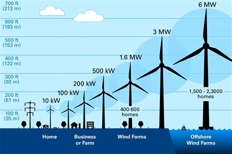 wind cycle diagram t s diagram rankine cycle steam power t free engine