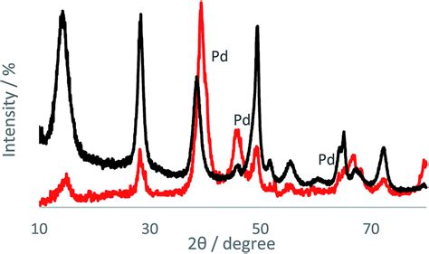 xrd pattern boehmite synthesis of a new pd 0 complex supported on boehmite