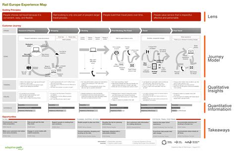 Customer Experience Mapping Template by 10 Most Interesting Exles Of Customer Journey Maps