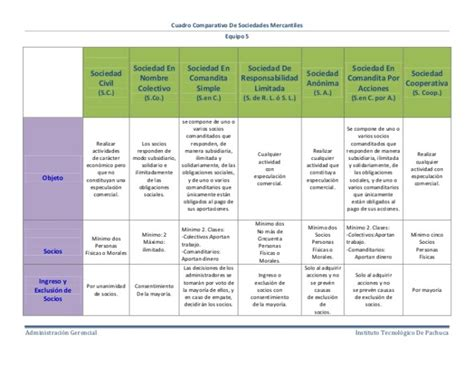 Cuadro Comparativo De Los Diferentes cuadros comparativos de sociedades mercantiles cuadro