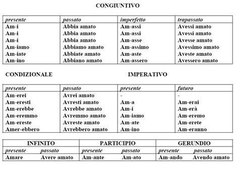 tavola dei verbi tabella della coniugazione dei verbi modi e tempi