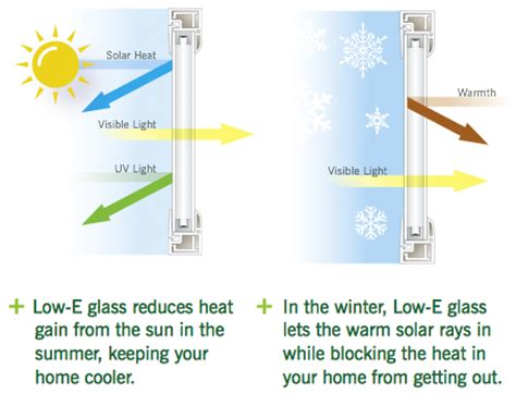 insulate house windows how to insulate windows simple insulated glass ta window glass glazing glass