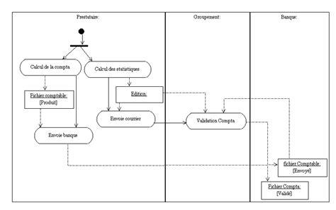 diagramme use d un site e commerce r 233 daction des documents d analyse avec u m l