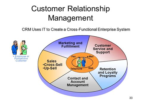 Customer Relationship Management Letter Sle Management Information Systems Ppt